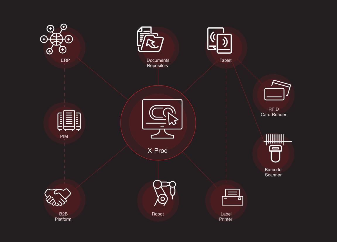 Schemat działania systemu X-Prod